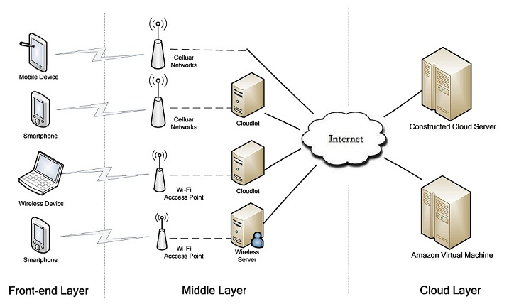 Fig.1 Mobile Cloud Architecture(more In Wikipedia)
