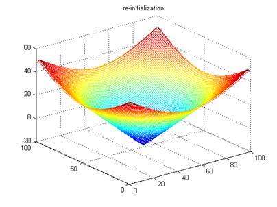 Re-initialization Free Level Set